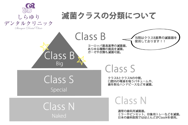 クラスBの滅菌設備